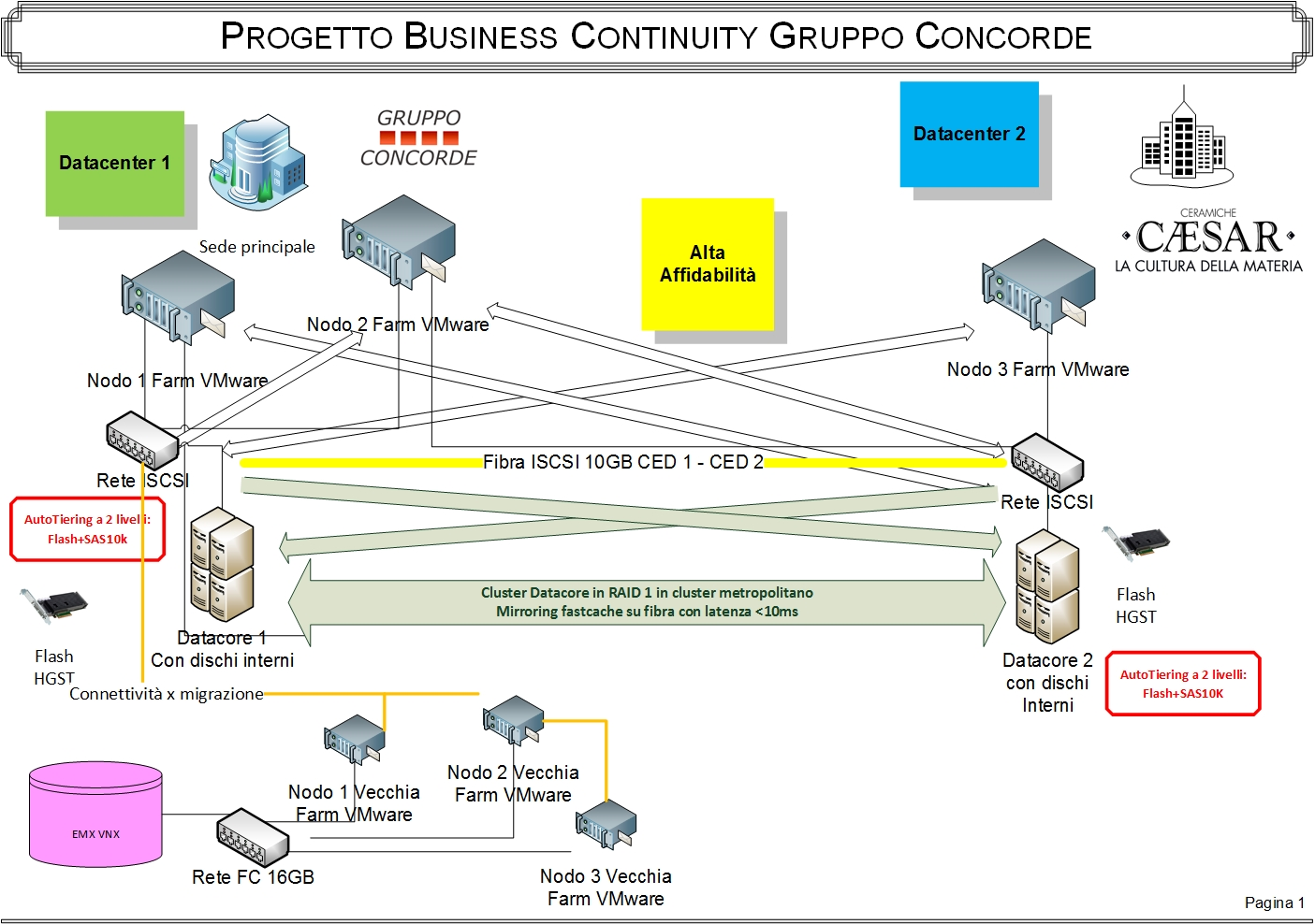 Business Continuity solution - DataCore