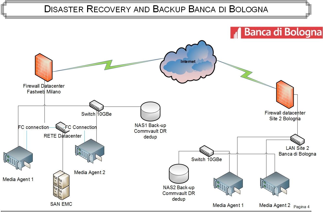 Servizi di Disaster Recovery in tecnologia Commvault